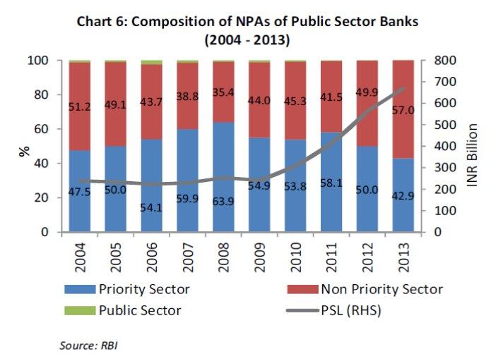 NPAs-india-banks