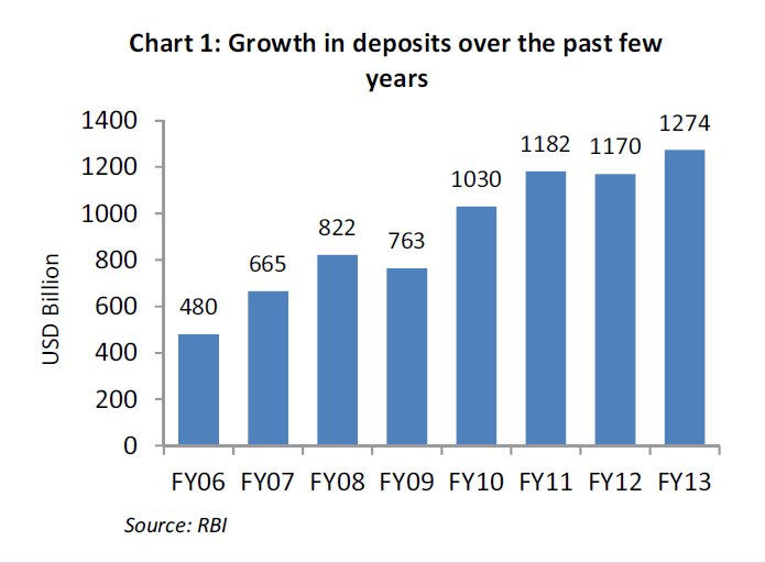 bank deposit in india