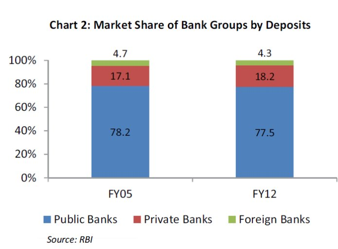 market-share-banks-india