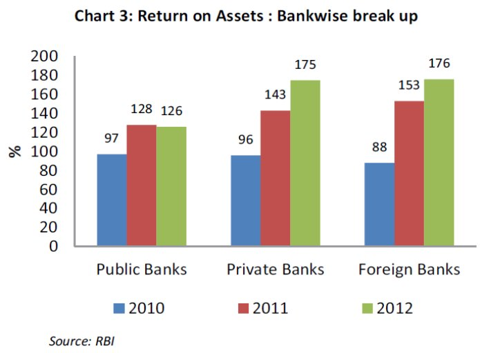 return-assets-banks-india