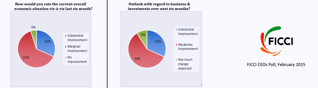 FICCI CEO-poll-february-2015
