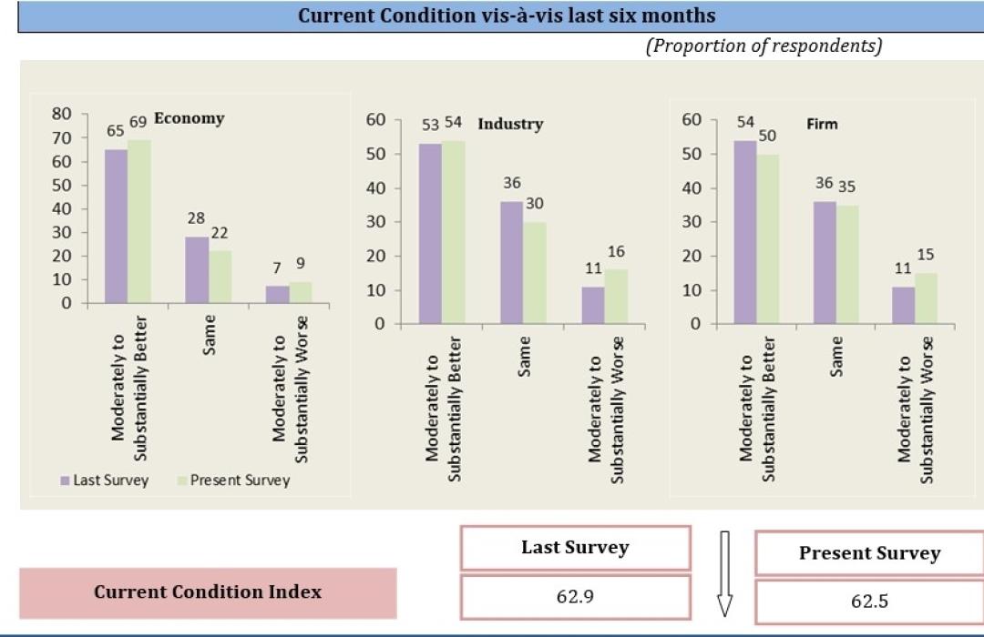 Current Condition vis-à-vis last six months | FICCI Business Confidence Survey | February 2015