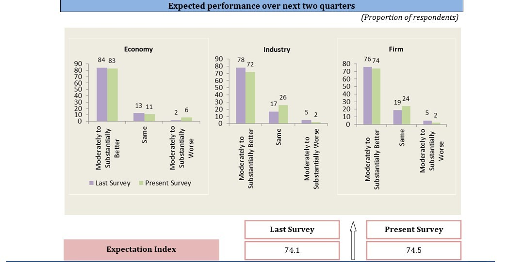 Expected performance over next two quarters | FICCI Business Confidence Survey | February 2015