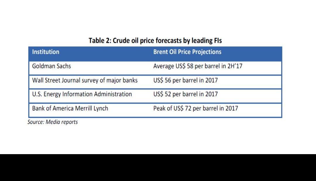 Crude oil price forecasts