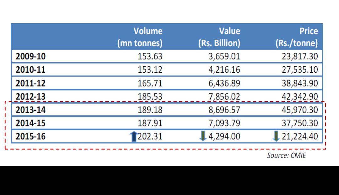 India's crude oil imports