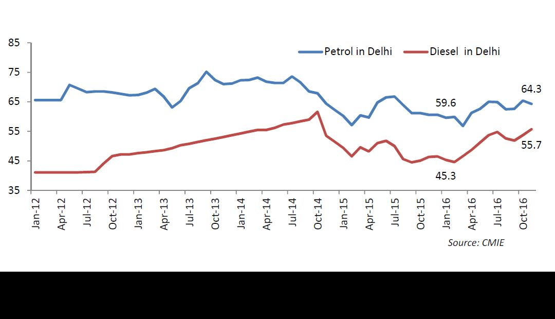 Retail prices oil (Rs./Litre)