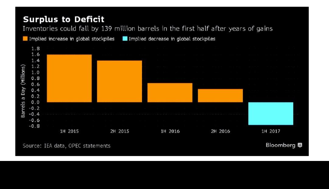 oil-surplus-to-deficit
